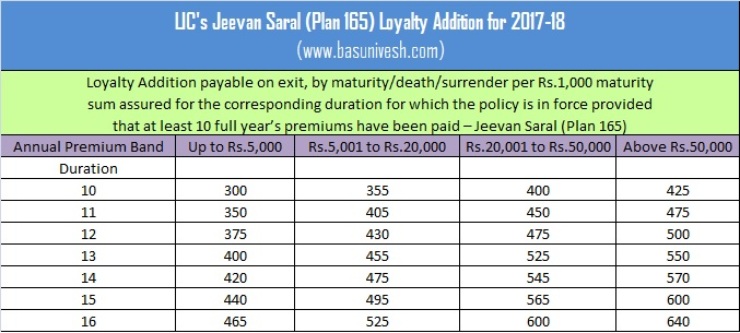 LICs-Jeevan-Saral-Plan-165-Loyalty-Addition-for-2017-18